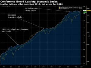 Leading Economic Indicators - Jan. 2020